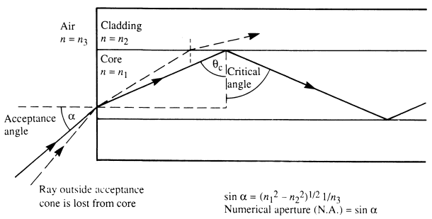 Image result for image of acceptance angle in optical fiber