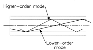light ray theory in multimode fiber