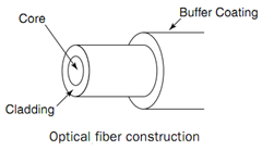 Optical Fiber Construction