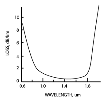 Loss Spectrum of an ultimately low OH- content VAD optical fiber