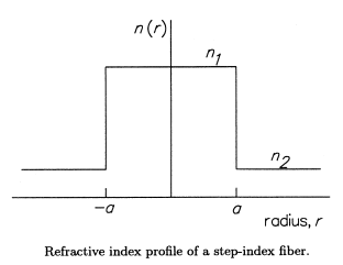 Refractive Index Profile of a Step-Index Fiber