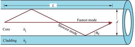 Step-Index Fiber Modal Dispersion