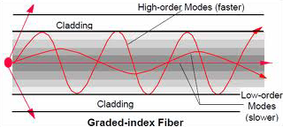 Graded-Index Multimode Fiber Modal Dispersion