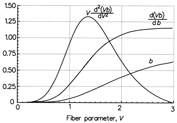 waveguide dispersion for step-index fiber - fundamental mode