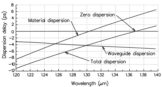 Optical Fiber Dispersion – Fosco Connect