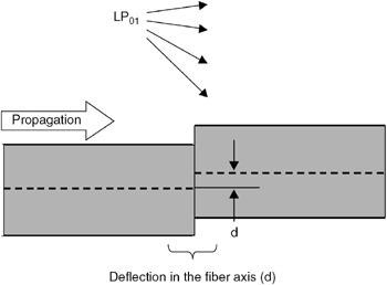 microbending-loss