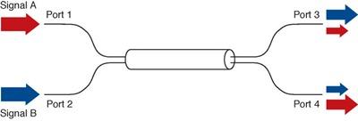 2x2 fiber coupler