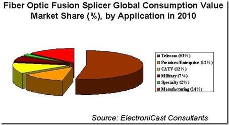 fiber-fusion-splicer-market-share-percentage-in-2010
