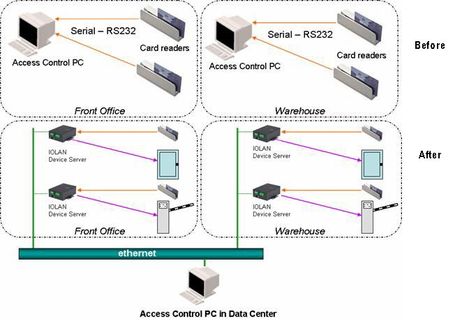 Access Control Communication System