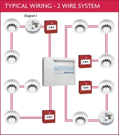 Communication Systemsvoice Data Video Lan Hvac Fire Alarm