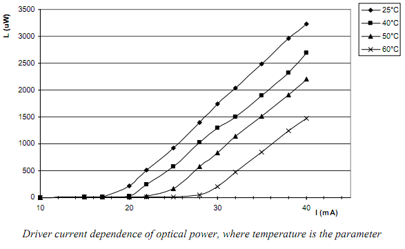 Laser Diode Output Power versus Input Current Curve