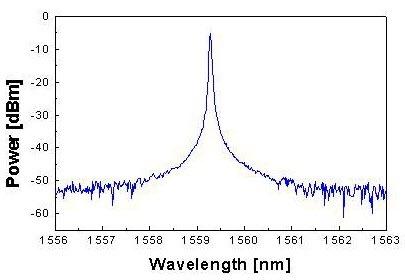 DFB Laser Spectrum