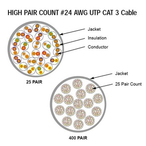 Mor than 25 pair Multipair UTP backbone cable