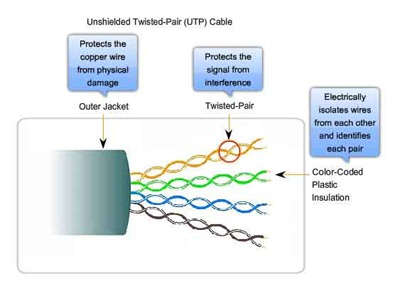 UTP cable picture