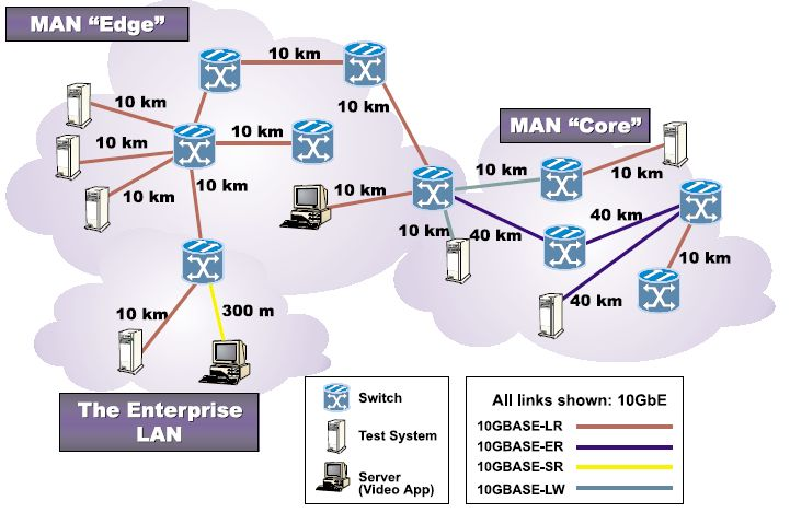 10 Gigabit Ethernet Technology And Lan Man And Wan