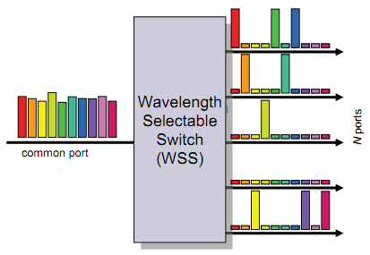 Wavelength Selective Switch (WSS) Functionality