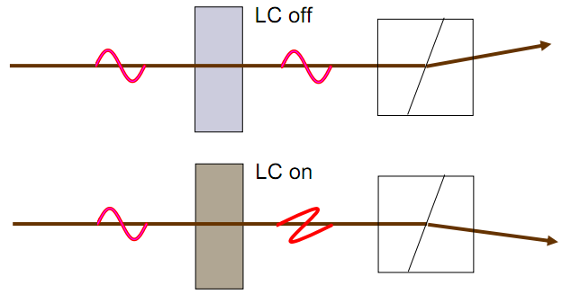 Liquid Crystal LC based Wavelength Selective Switch Working Principle