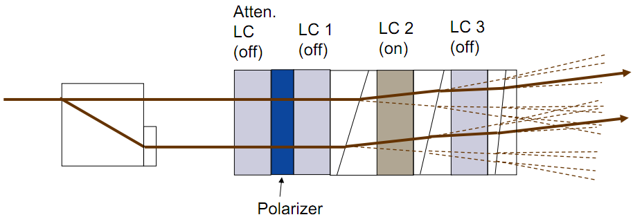 In a binary switching configuration, N liquid crystal (LC) cells can select among 2N output ports. And an extra liquid crystal (LC) cell and polarizer can be used to provide attenuation.