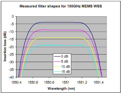 MEMS based WSS gives attenuation with no change in shape