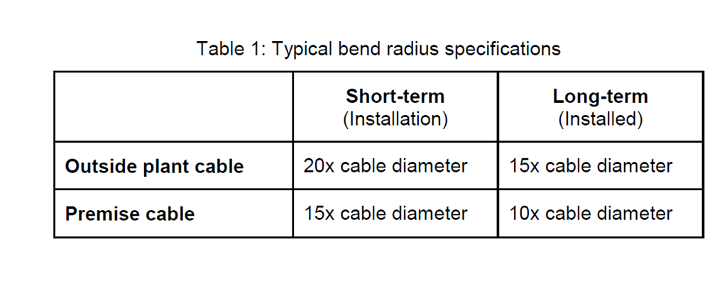 Fiber Optic Cable Installation Guidelines – Fosco Connect