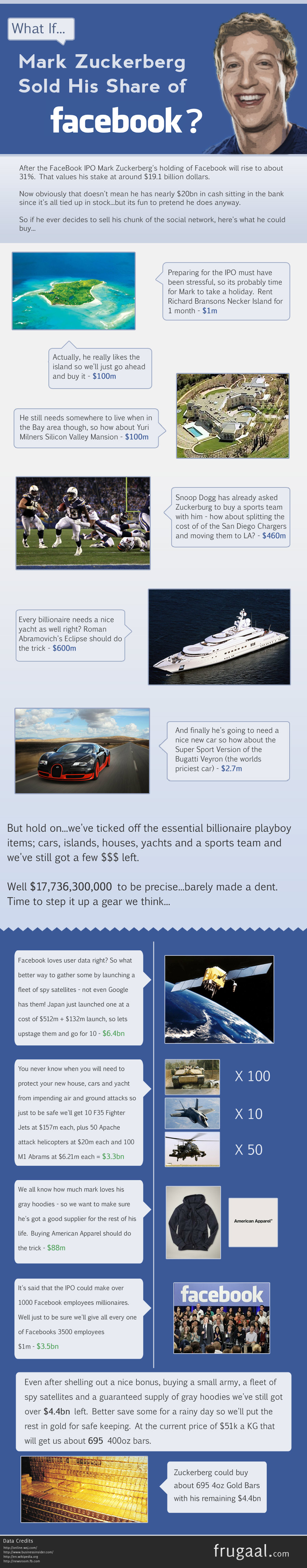 What Could Zuckerberg Buy If He Sold His Share of Facebook? [Infographic]