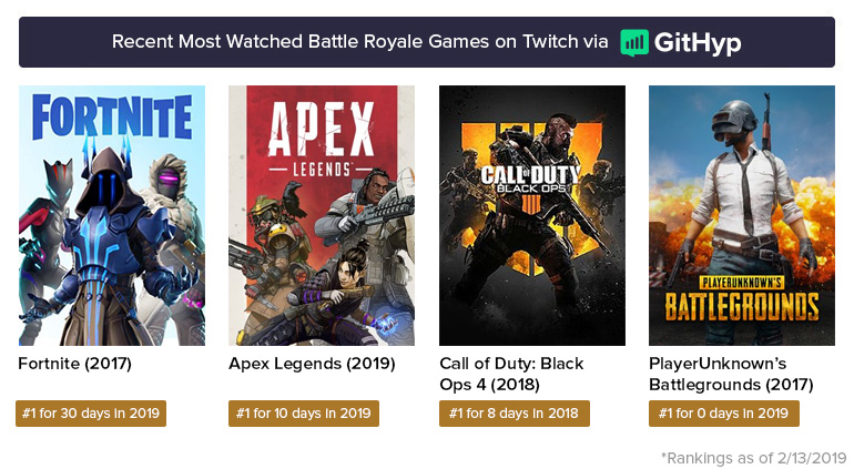 apex vs fortnite vs pubg player count
