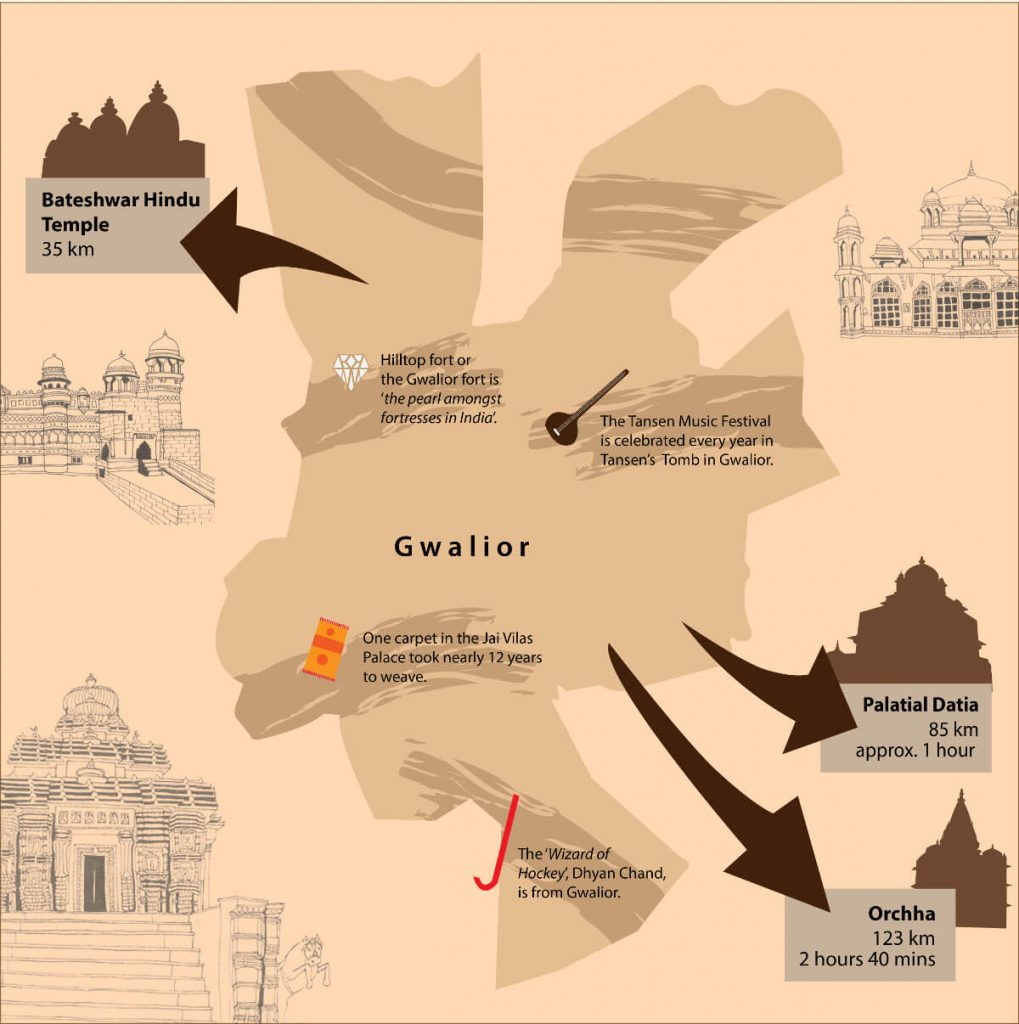 Gwalior General tidbits and Places outside Gwalior