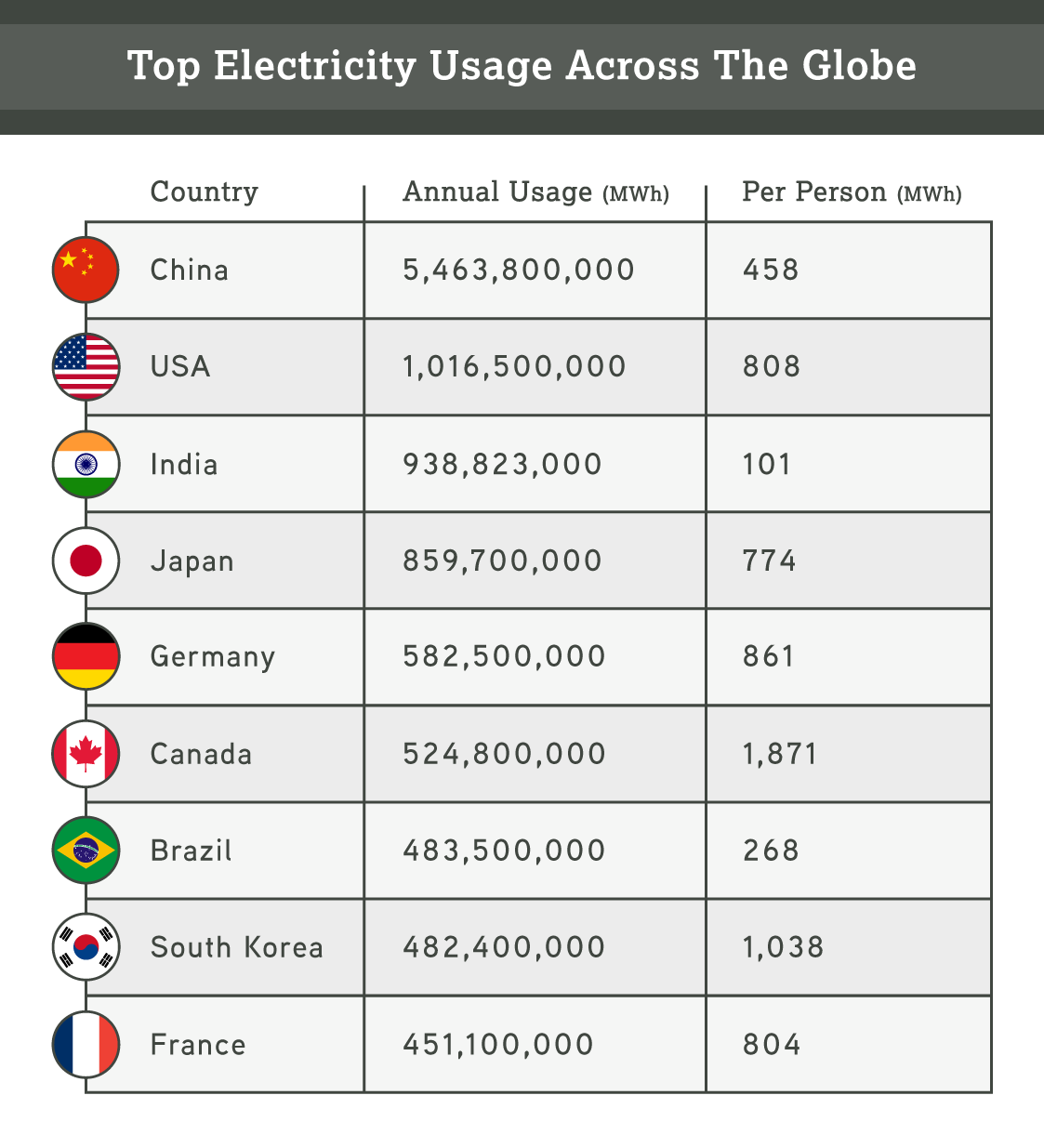 Breakdown of how the world consumes energy around the globe