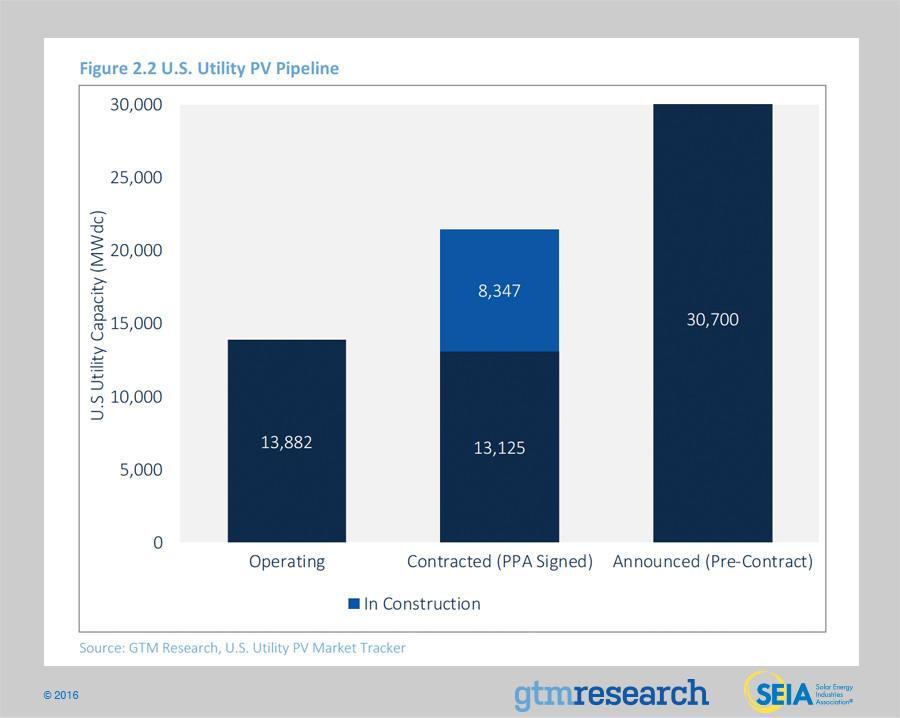 SEIA Solar growth