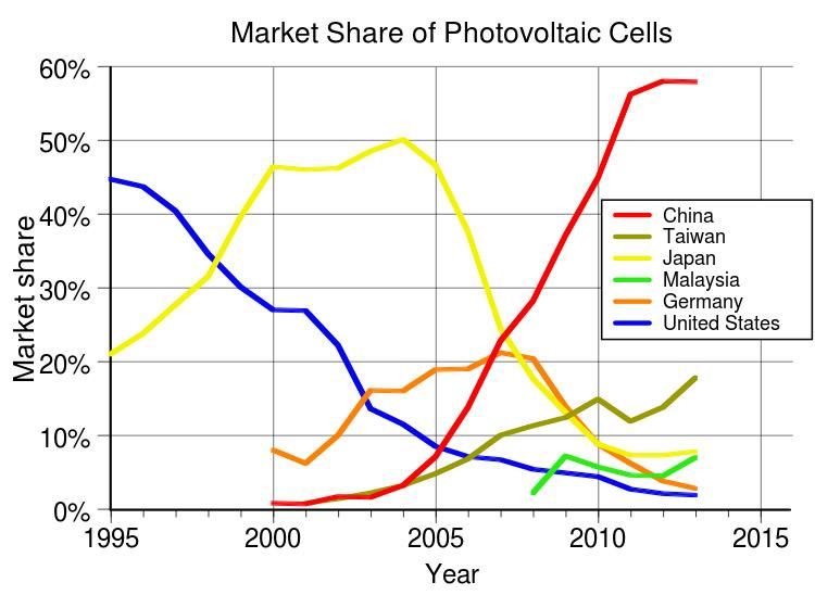 Large Producers Of Solar Cells