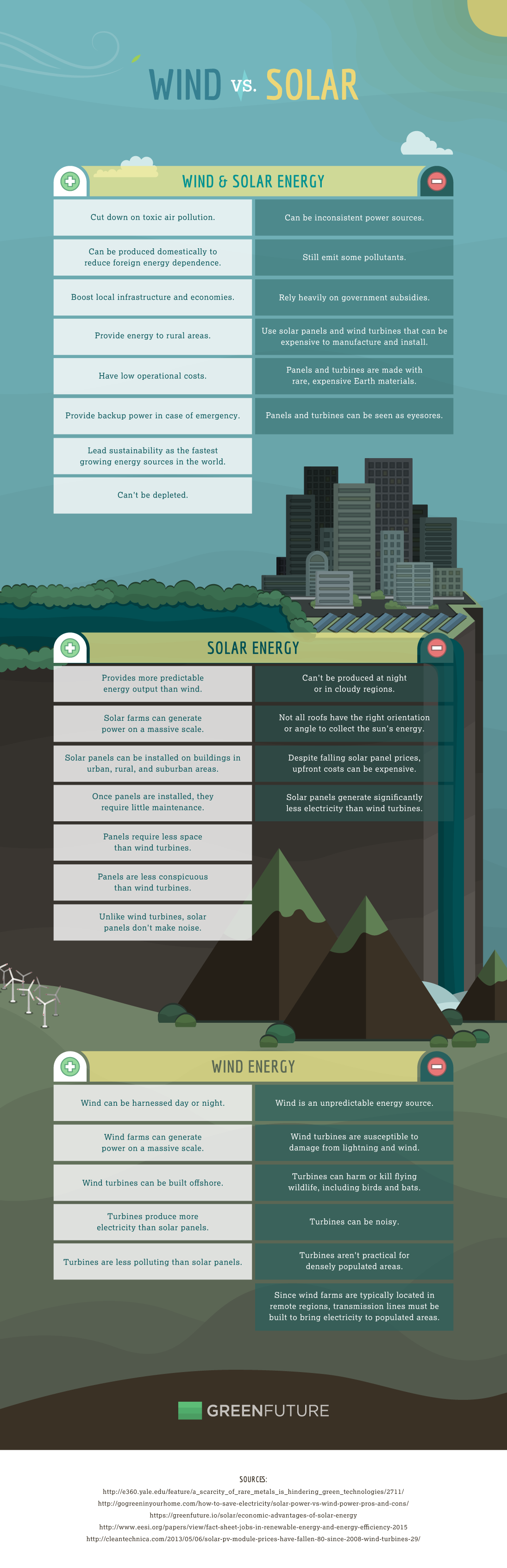 The Pros And Cons Of Wind Solar Energy How Power Works Diagram Does Work