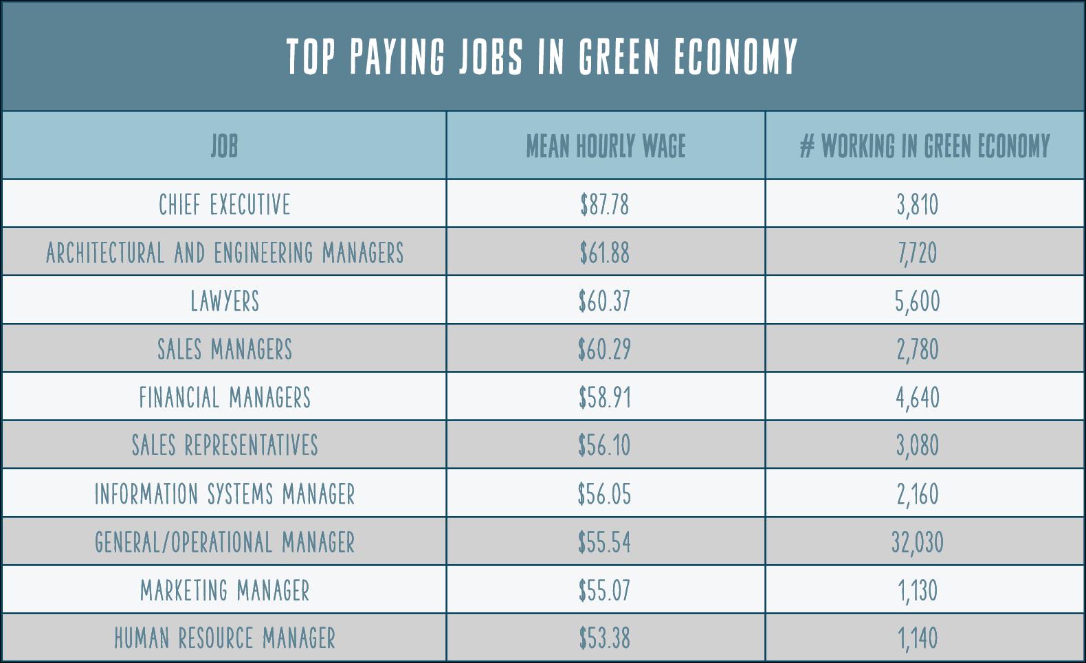 Green Economy Jobs