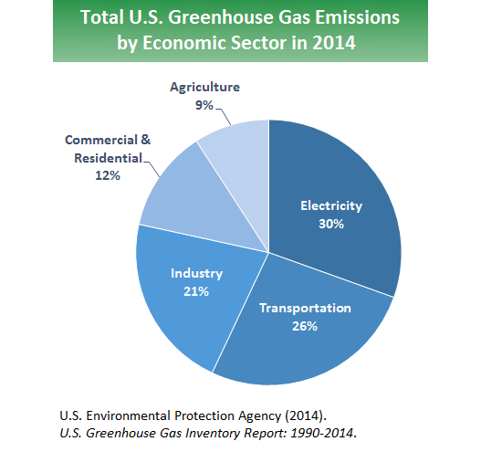 greenhouse gas emissions economic sector