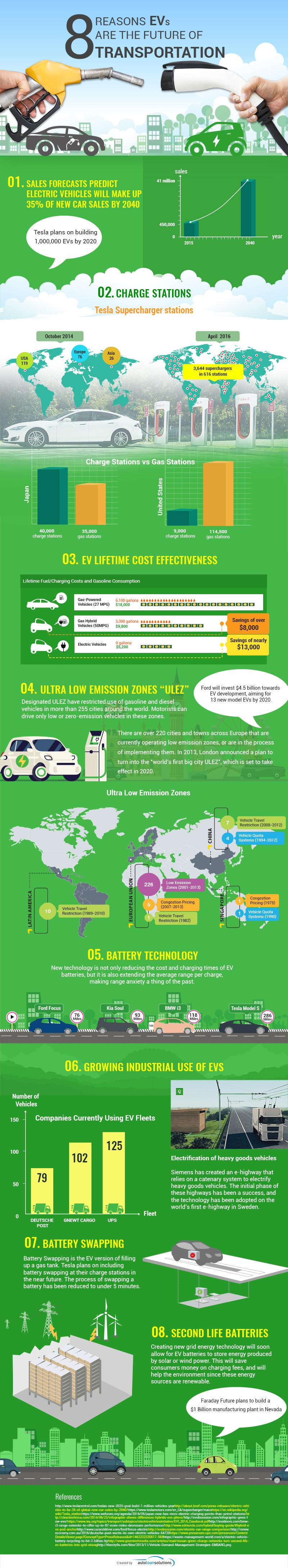 Electric vehicles are the future infographic