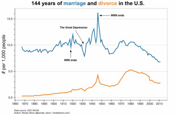 Denver Marriage Counselor Prevent Divorce