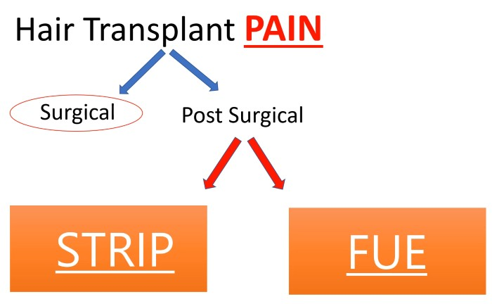 hair transplant pain after surgery