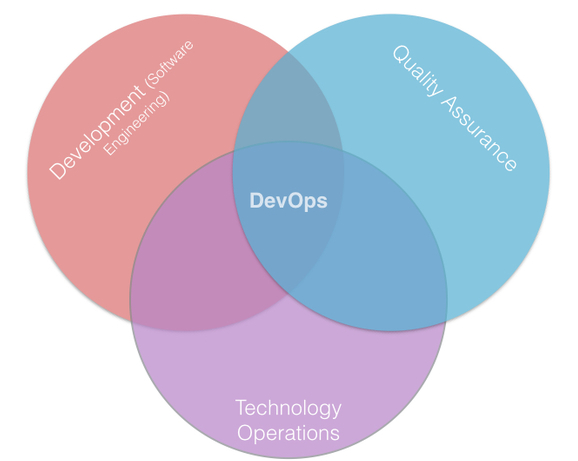 DevOps Venn Diagram