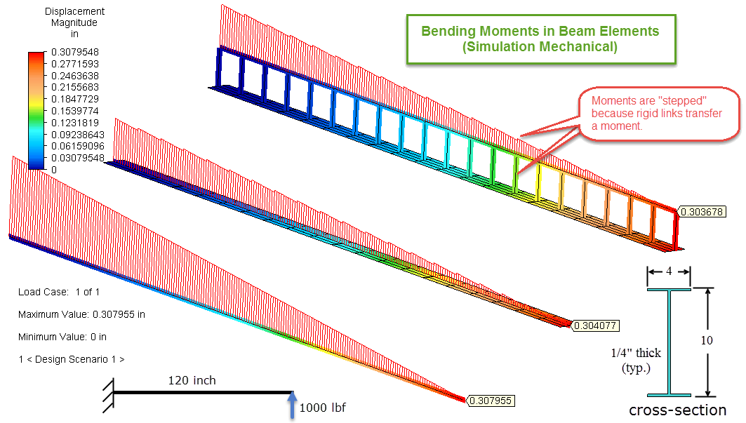 Why The Bending Moment Diagram Is Jagged When Using Beam Offsets In