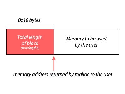 0x10 bytes preceeding malloc
