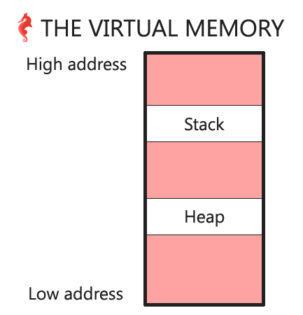 heap and stack