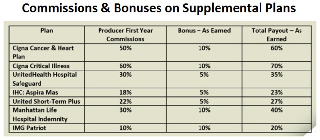 HFI Supplemental Insurance Products Commissions and Bonuses