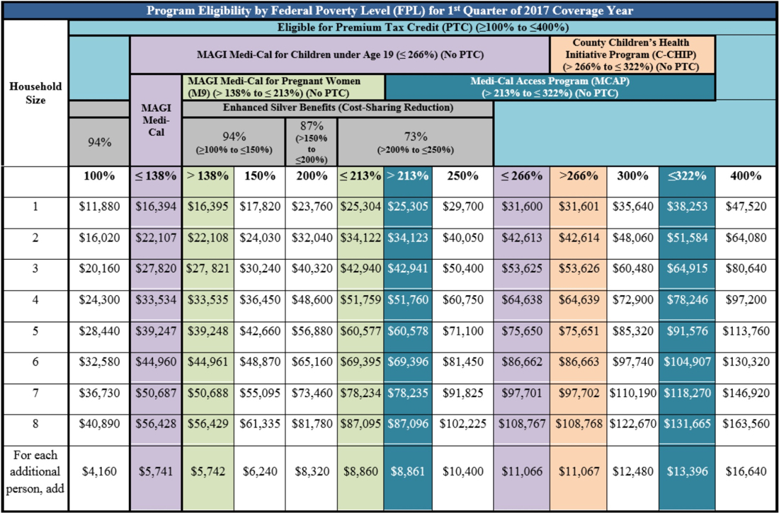 Covered California Income Limits Chart by FPL