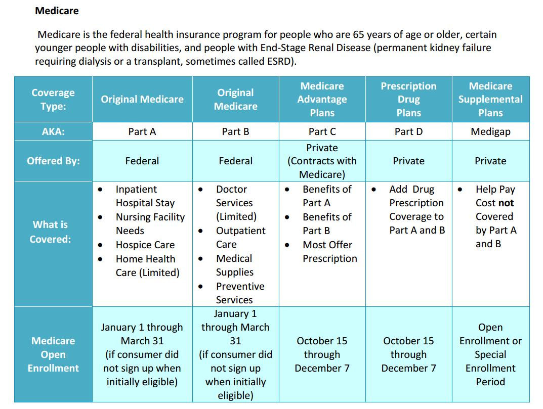 Covered California Medicare Notices | Health for California