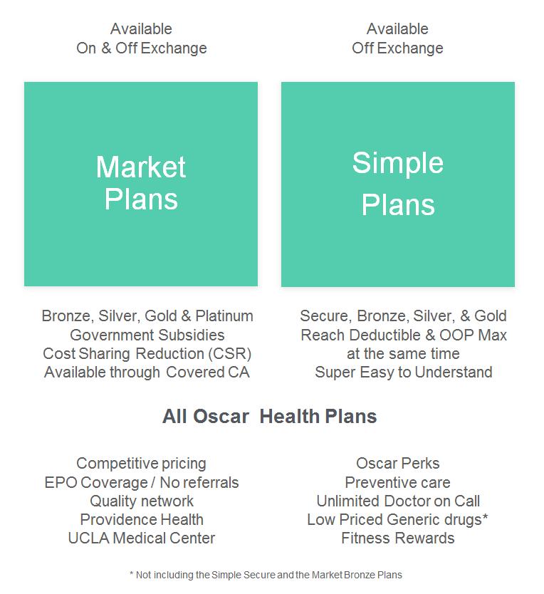 Available Oscar Health Plans California