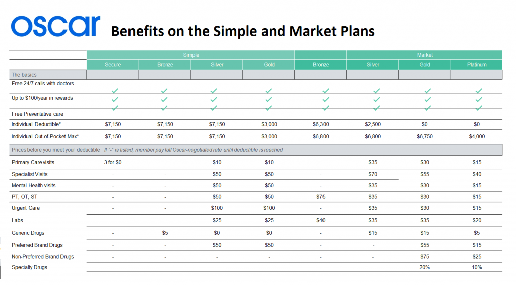 Oscar benefits on the simple and market plans