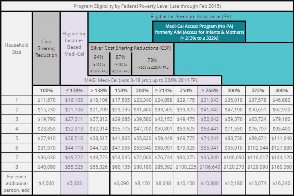 Before The Holidays Are Here Check Your Annual In e Reported To Covered California on obamacare income level chart