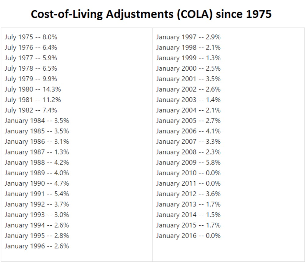Cost-of-Living Adjustment (COLA) Since 1975