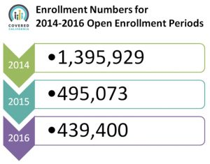 Covered California Open Enrollment Numbers 2014-2016