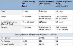 EyeMed Vision Benefits Overview