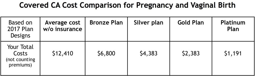Covered CA Cost Comparison for Pregnancy and Vaginal Birth